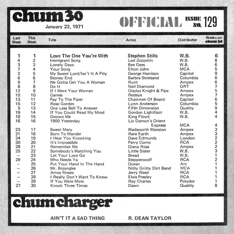 http://chumtribute.com/71-01-23-chart.jpg