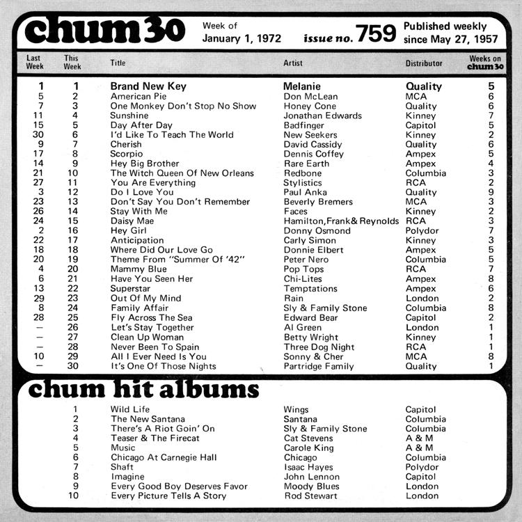 http://chumtribute.com/72-01-01-chart.jpg